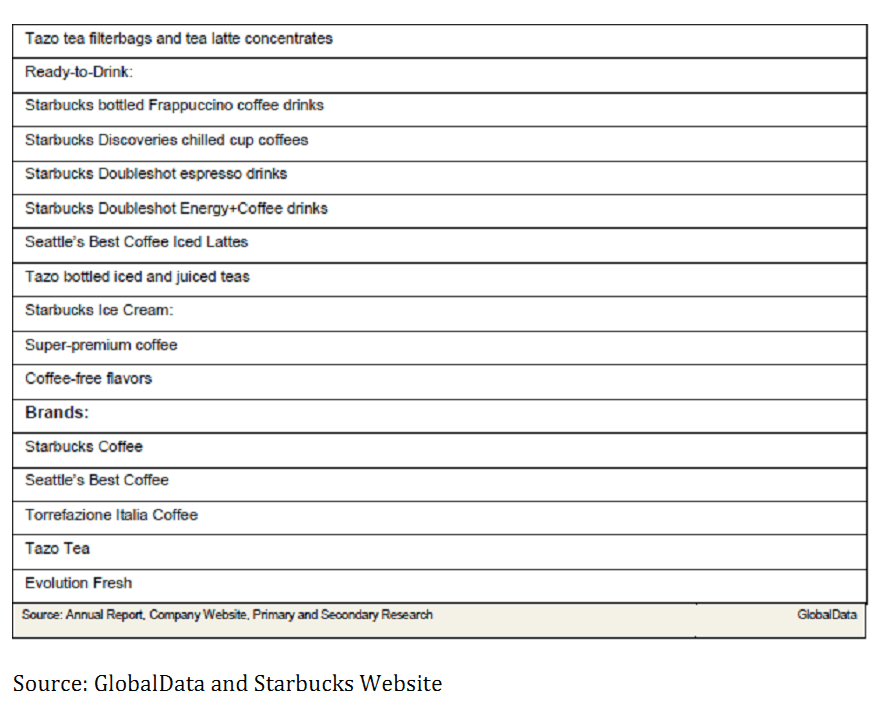 Starbucks major products and services 5