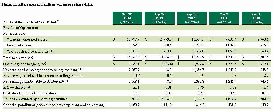 Starbucks Company's Income Statement and Balance Sheet 1