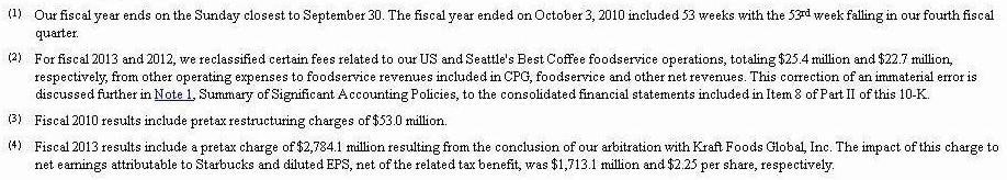 Starbucks Company's Income Statement and Balance Sheet 3