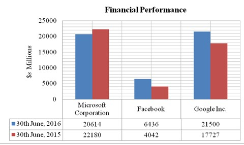 Google's financial performance